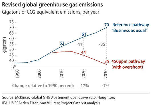 graph of revised global greenhouse gas emissions