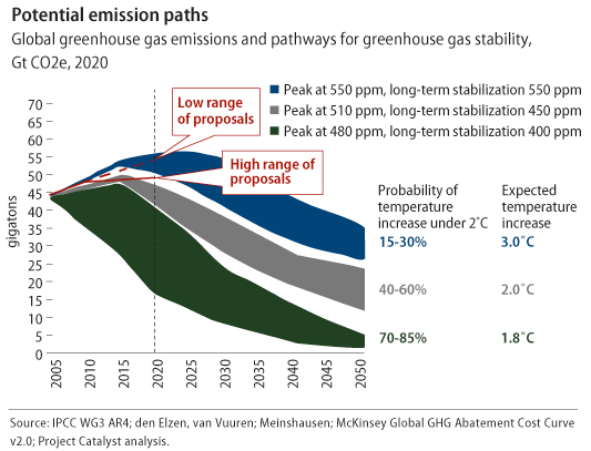 graph of potential emission paths