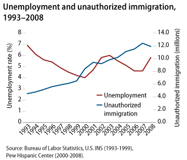 Chart on unemployment and immigration, 1993-2008