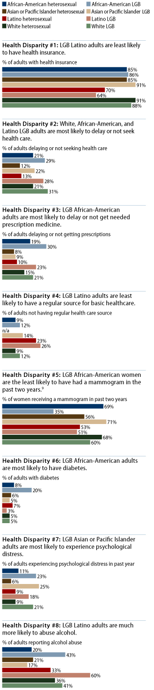 lgbt health disparity graphs by race