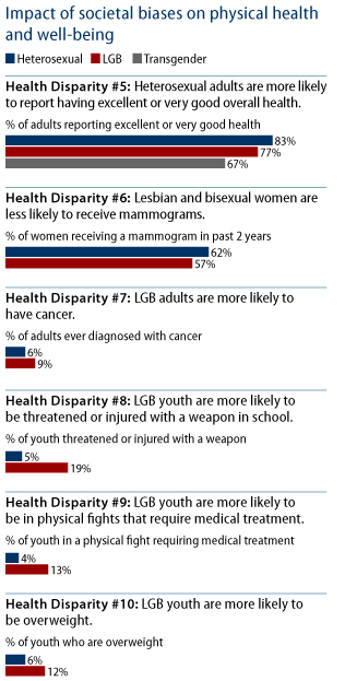 Sexual Orientation Health Disparities