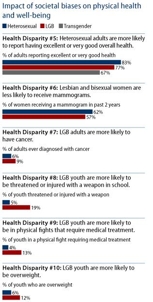 "gender disparities in african american education in post war essay African americans, health  ""eliminating health disparities in the african american population: gender, and power,"" health education & behavior 334."