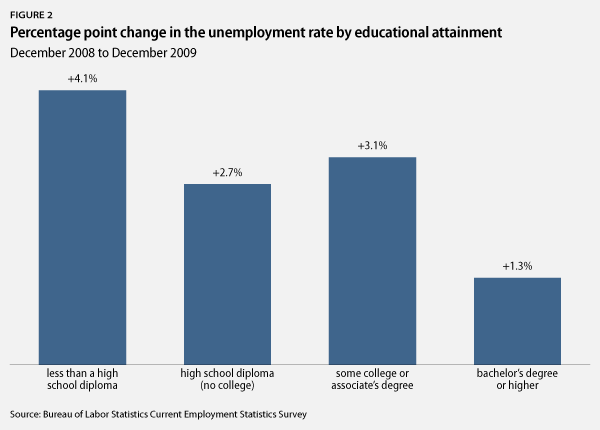 graph of employment rate by education level