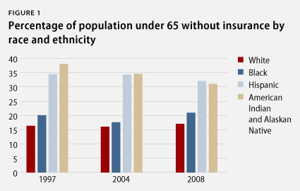 percentage of the population under 65 without insurance