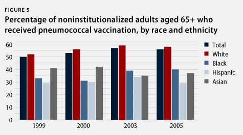 percentage of adults 65 or older who received pneumococcal vaccination