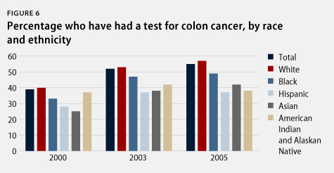 percentage who have been tested for colon cancer