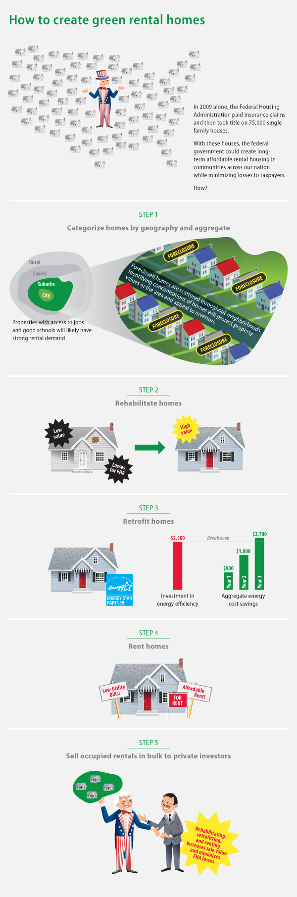 infographic on how to create a green rental housing market