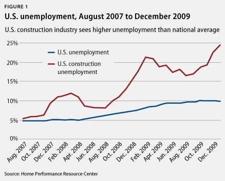 u.s. unemployment august 2007 to december 2009