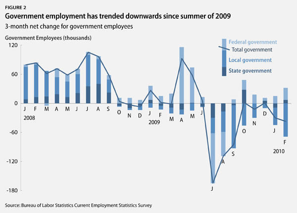 Government employment has trended downwards since summer of 2009
