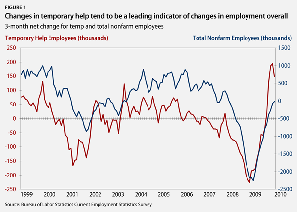 Change in temporary help tend to be a leading indicator of changes in employment overall