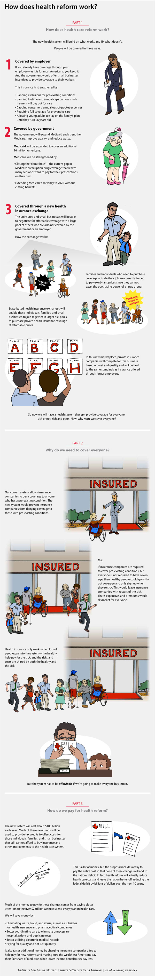 Infographic on how health care reform works