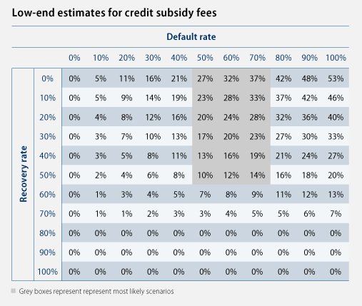 Low-end estimates for credit subsidy fees
