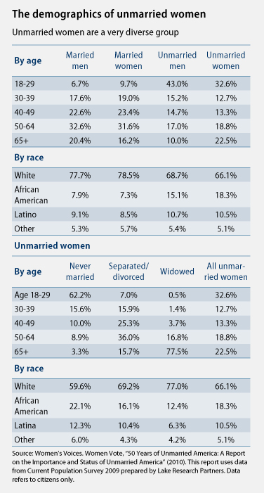 The demographics of unmarried women