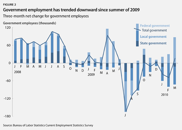 Government employment has trended downward since summer of 2009