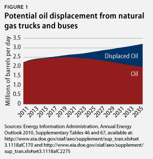 Potential oil displacement from natural gas trucks and buses