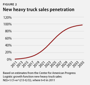 New heavy truck sales penetration