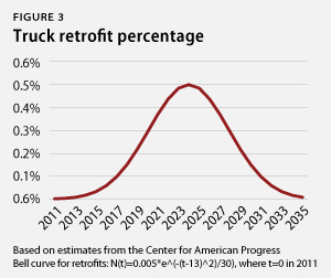 Truck retrofit percentage