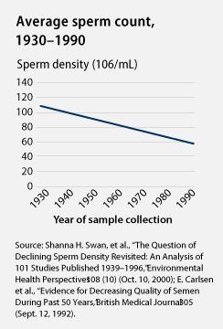 Average sperm count graph