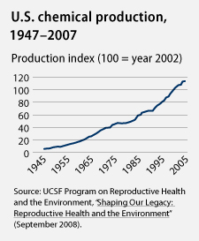 U.S. chemical production graph