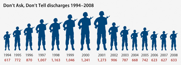 infographic of DADT discharges