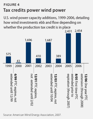 tax credits power wind power