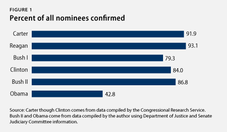 percent of all nominations confirmed