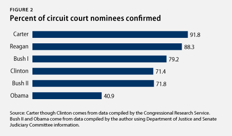 percent of circuit court nominations confirmed