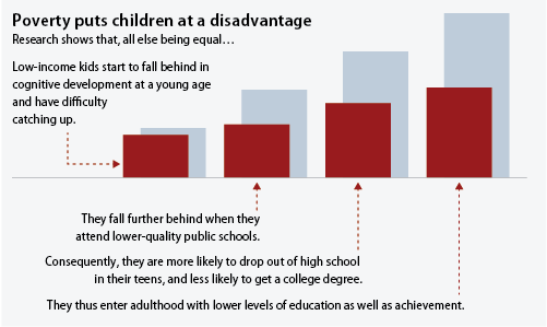 infographic showing how poverty puts children at a disadvantage