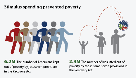 infographic showing how the Recovery Act has helped fight poverty