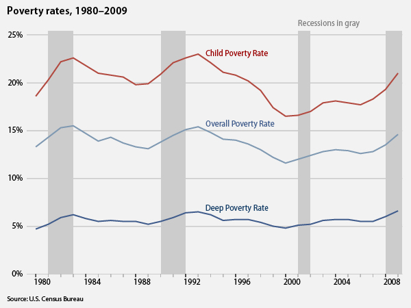 Poverty rates, 1980-2009