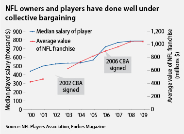 nfl owners and players have done well under collective bargaining