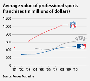 average value of professional sports franchises (in millions of dollars)