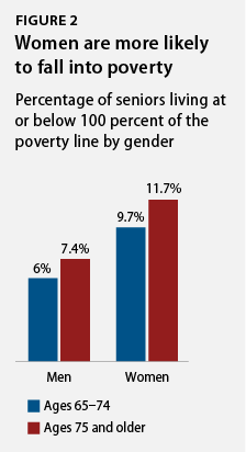 percentage of seniors living at below 100 percent of the poverty line by gender