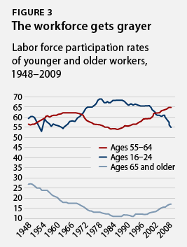 labor force participation rates of younger and older workers, 1948-2009