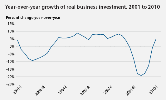 Year-over-year growth of real business investment
