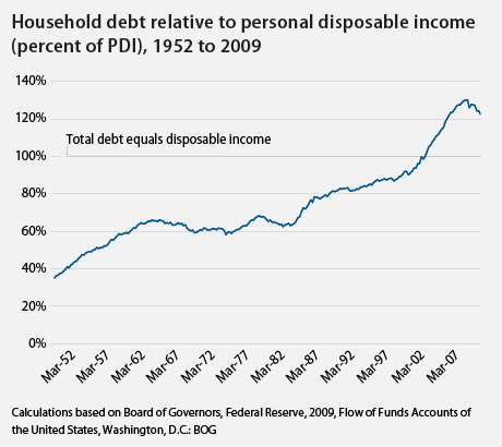 household debt relative to personal disposable income
