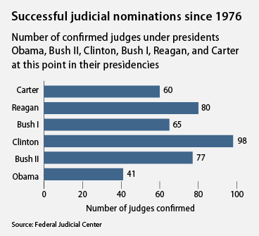 successful judicial nominations since 1976