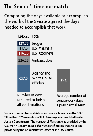 comparing the days available to accomplish the work of the Senate against the days needed to accomplish that work