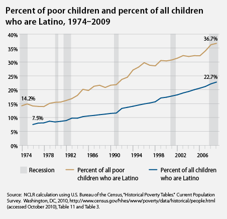 percent of all children and percent of Latino children who are poor