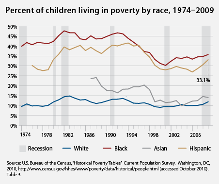 percent of children living in poverty by race