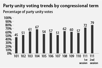 party unity voting trends by congressional term
