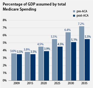 Percentage of GDP assumed by total Medicare spending