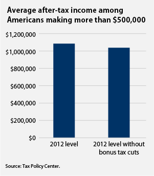 Average after-tax income among Americans making more than $500,000