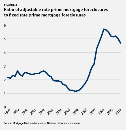 Ratio of adjustable rate prime mortgage foreclosures to fixed rate prime mortgage foreclosures