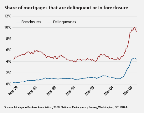 share of mortgages delinquent or in foreclosure