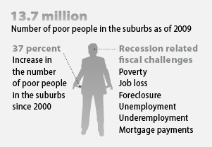 number of people in suburbs in poverty