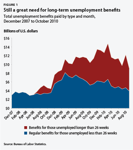 total unemployment benefits paid by type and month, December 2007 to October 2010