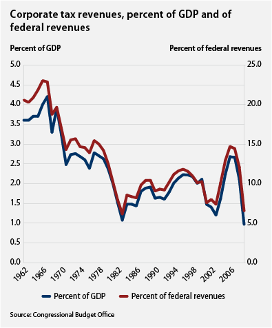 Corporate tax revenues, percent of GDP and of federal revenues