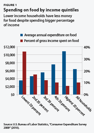 Spending on food by income quintiles