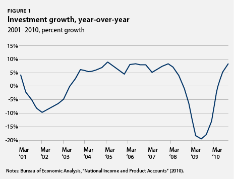 Investment growth, year-over-year